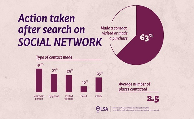 LSA LMTS Social Media Study Graphic