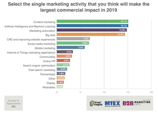 Marketers Focus Study Blog