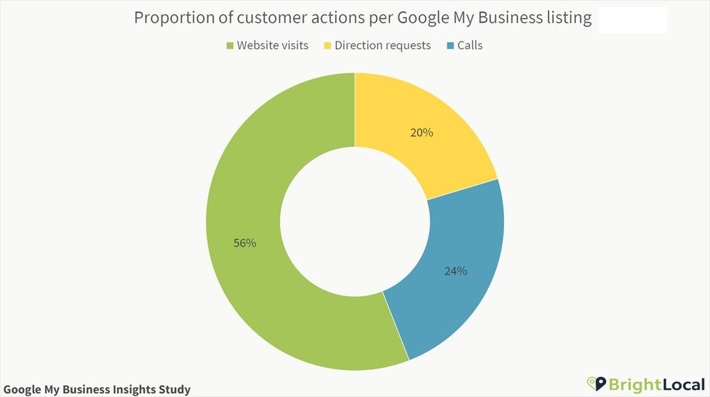 Customer Actions Per Google My Business Listing Proportion 1024x573