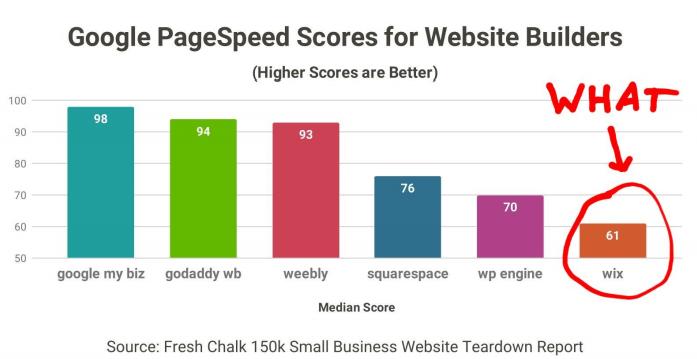 Website Builders Google Page Speed