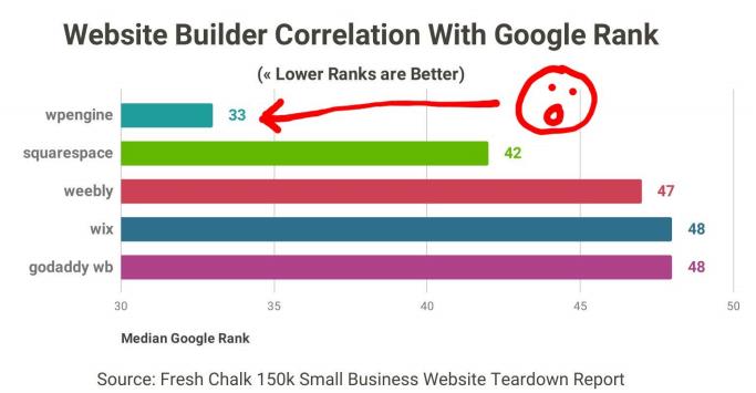 Website Builders Google Rank