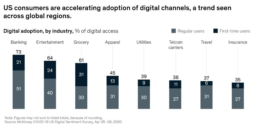 Digital Adoption Consumers 2020