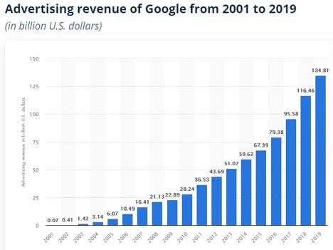 Google Advertising Revenue Rithm Blog