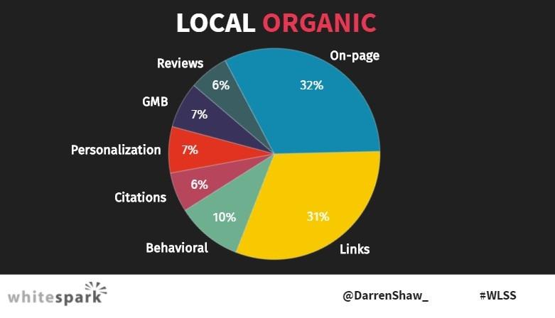 Local Search SEO Study 2020 Organic Factors